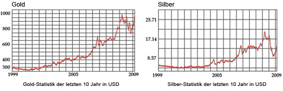 Gold Silber Charts